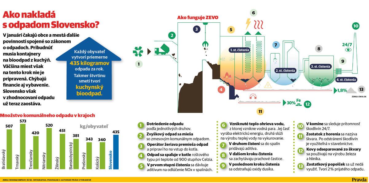 Mestá nechcú triediť bioodpad. Bude to drahé