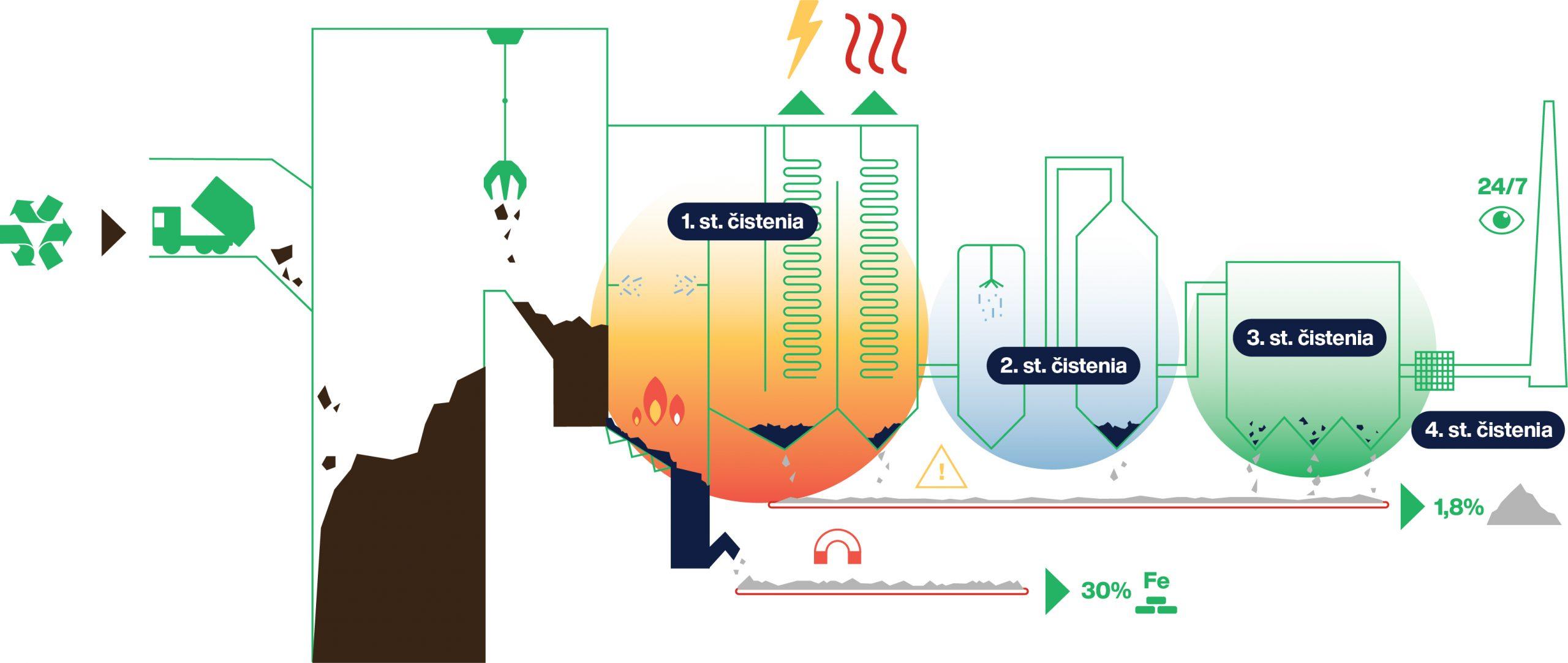 ZEVO   Zariadenie na energetické využitie odpadov